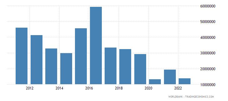lesotho service exports bop us dollar wb data