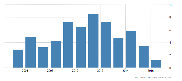lesotho services etc  value added annual percent growth wb data