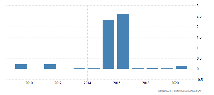 lesotho short term debt percent of exports of goods services and income wb data