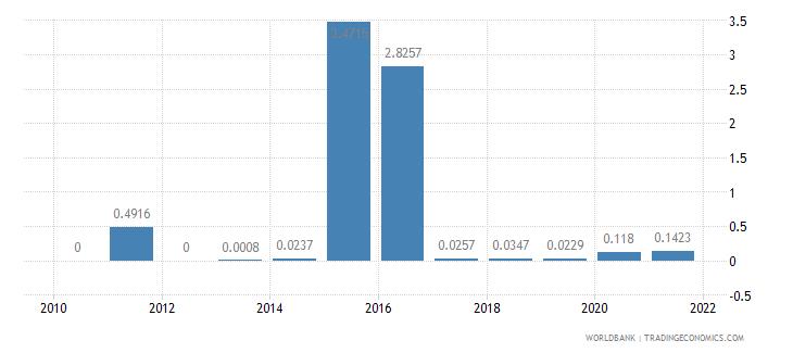 lesotho short term debt percent of total external debt wb data
