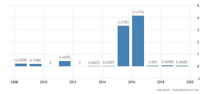 lesotho short term debt percent of total reserves wb data