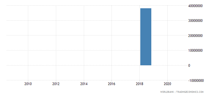 lesotho taxes on exports current lcu wb data