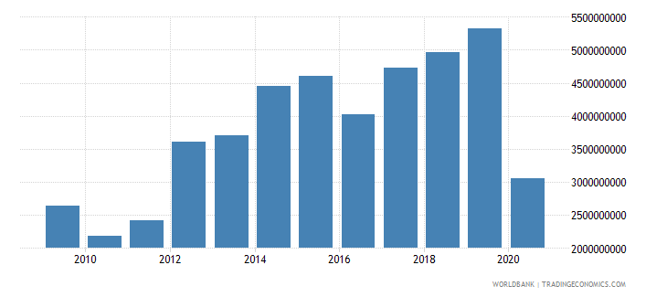 lesotho taxes on goods and services current lcu wb data