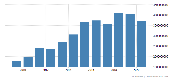 lesotho taxes on income profits and capital gains current lcu wb data
