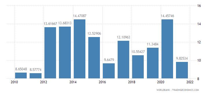 lesotho taxes on international trade percent of revenue wb data