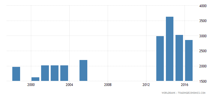 lesotho teachers in pre primary education female number wb data