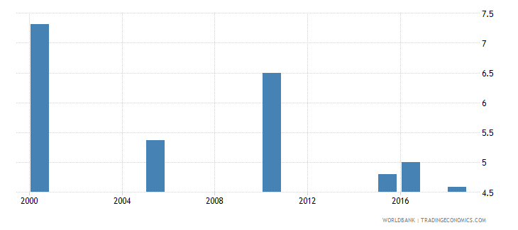 lesotho total alcohol consumption per capita liters of pure alcohol projected estimates 15 years of age wb data