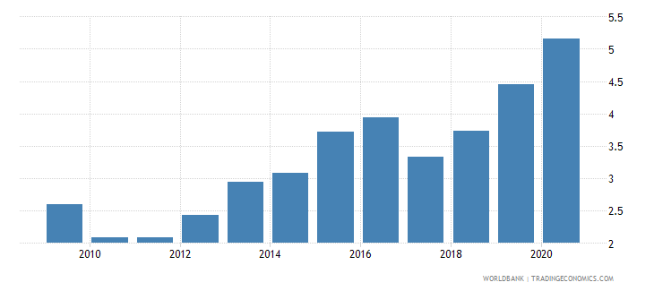 lesotho total debt service percent of exports of goods services and income wb data