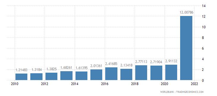 lesotho total debt service percent of gni wb data