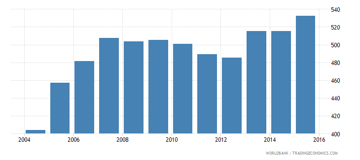 lesotho total electricity output gwh wb data