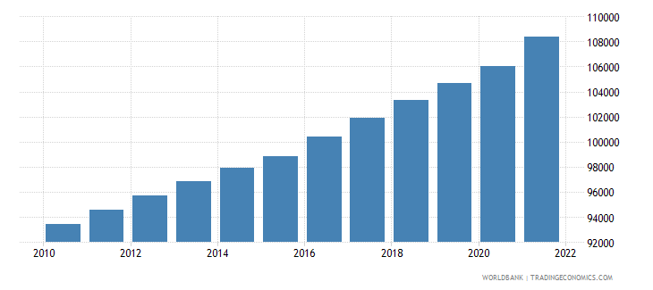 lesotho total population for age 65 and above only 2005 and 2010 in number of people wb data