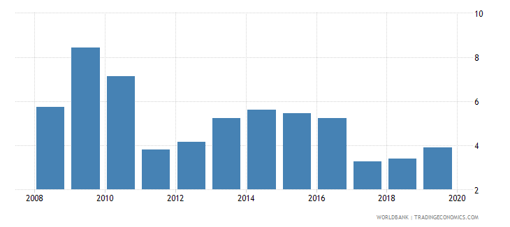 lesotho total reserves in months of imports wb data