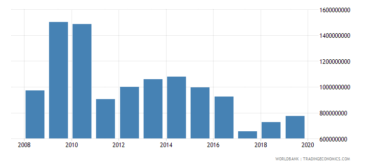 lesotho total reserves includes gold us dollar wb data
