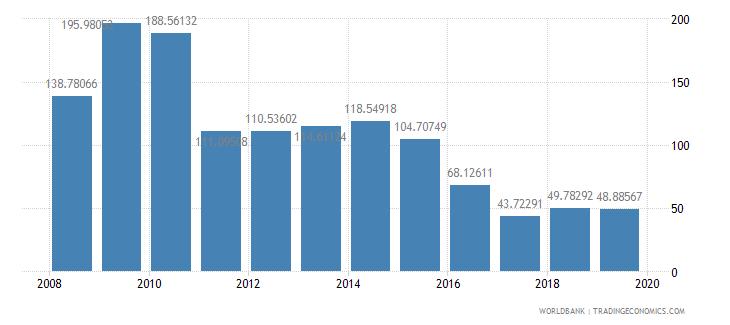 lesotho total reserves percent of total external debt wb data