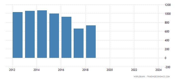 lesotho total reserves wb data