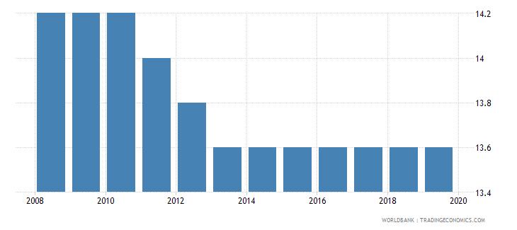 lesotho total tax rate percent of profit wb data