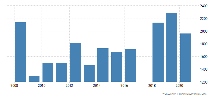 lesotho trademark applications nonresident by count wb data