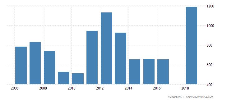 lesotho trademark applications total wb data