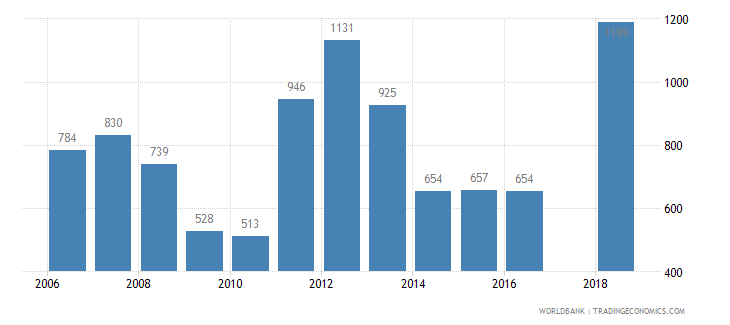 lesotho trademark applications total wb data