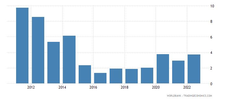 lesotho transport services percent of service exports bop wb data