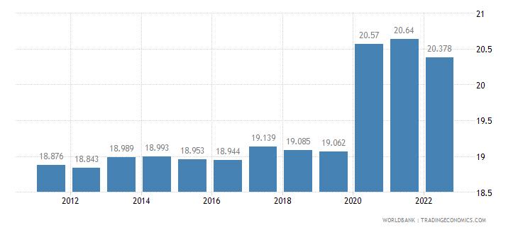 lesotho unemployment female percent of female labor force wb data