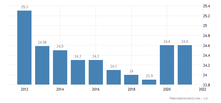 Lesotho Unemployment Rate