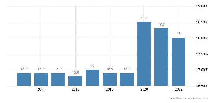 Lesotho Unemployment Rate