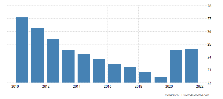 lesotho unemployment total percent of total labor force wb data