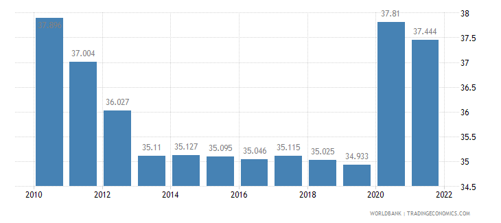 lesotho unemployment youth total percent of total labor force ages 15 24 wb data