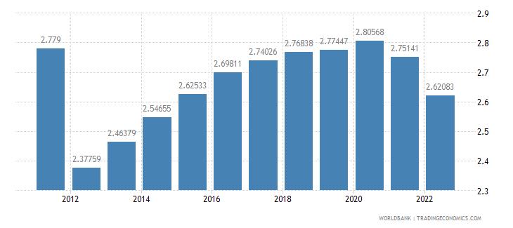 lesotho urban population growth annual percent wb data
