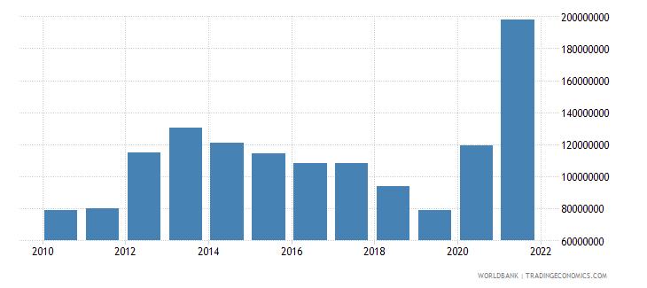 lesotho use of imf credit dod us dollar wb data