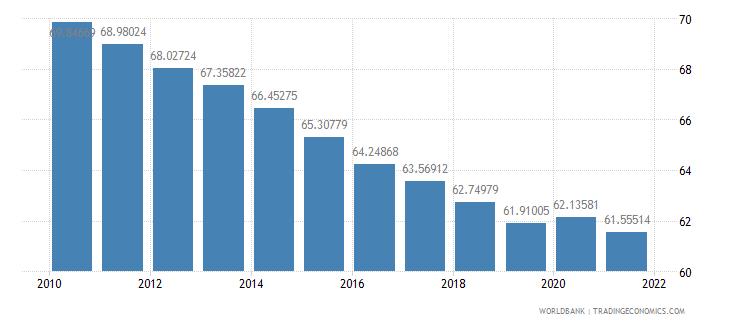 lesotho vulnerable employment female percent of female employment wb data