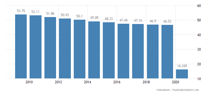 lesotho vulnerable employment total percent of total employment wb data