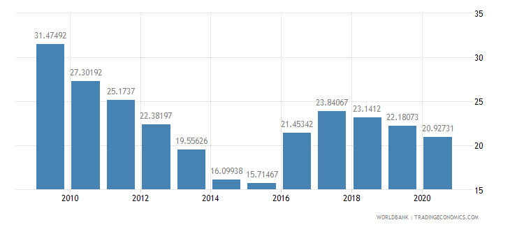 lesotho workers remittances and compensation of employees received percent of gdp wb data