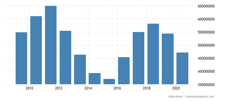 lesotho workers remittances and compensation of employees received us dollar wb data