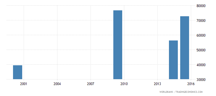 lesotho youth illiterate population 15 24 years both sexes number wb data