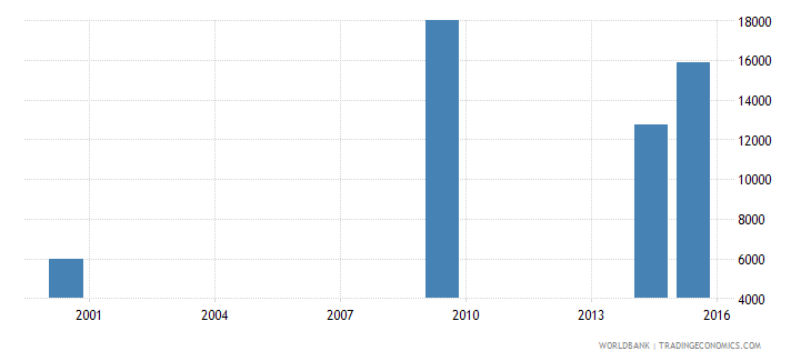 lesotho youth illiterate population 15 24 years female number wb data