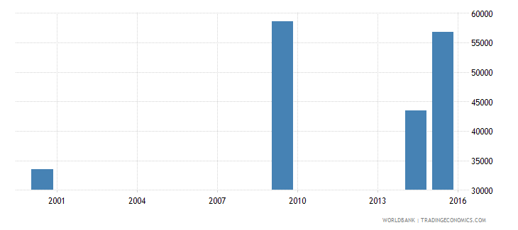 lesotho youth illiterate population 15 24 years male number wb data