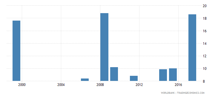 liberia adjusted net intake rate to grade 1 of primary education male percent wb data