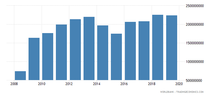 liberia adjusted net national income constant 2000 us dollar wb data