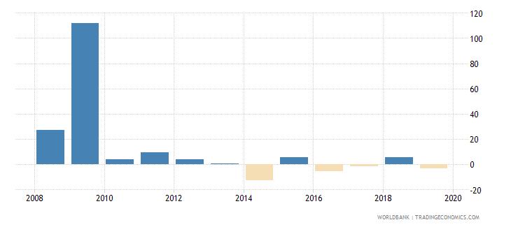 liberia adjusted net national income per capita annual percent growth wb data