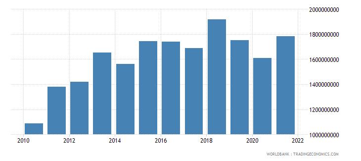 liberia adjusted net national income us dollar wb data