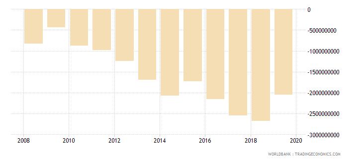 liberia adjusted net savings including particulate emission damage current us$ wb data