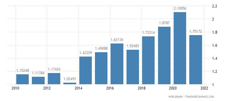 liberia adjusted savings carbon dioxide damage percent of gni wb data