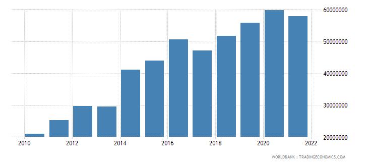 liberia adjusted savings carbon dioxide damage us dollar wb data