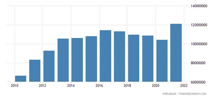 liberia adjusted savings education expenditure us dollar wb data