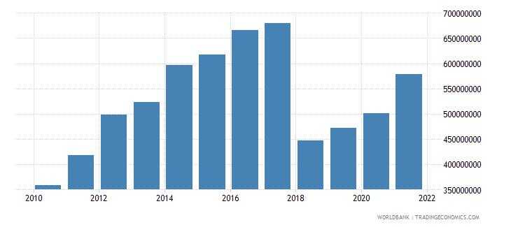 liberia adjusted savings net forest depletion us dollar wb data