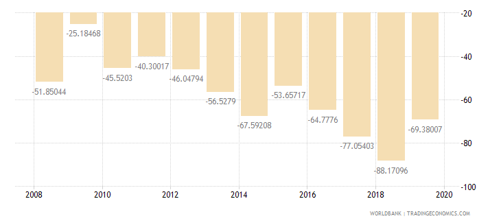 liberia adjusted savings net national savings percent of gni wb data