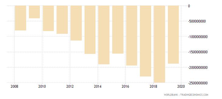 liberia adjusted savings net national savings us dollar wb data