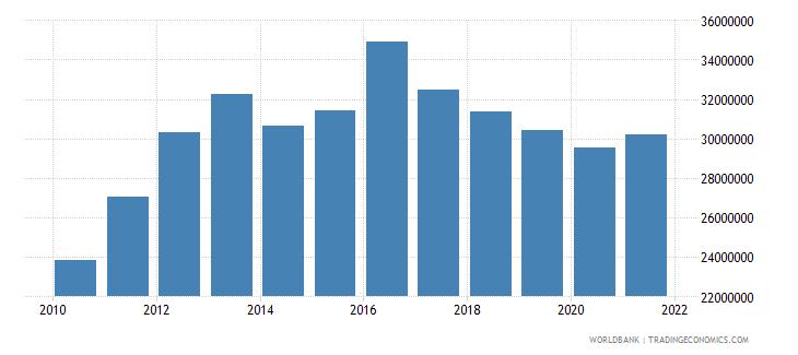 liberia adjusted savings particulate emission damage us dollar wb data